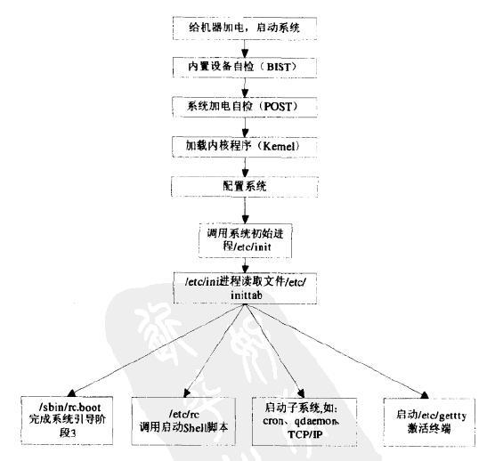 经典RS/6000启动流程
