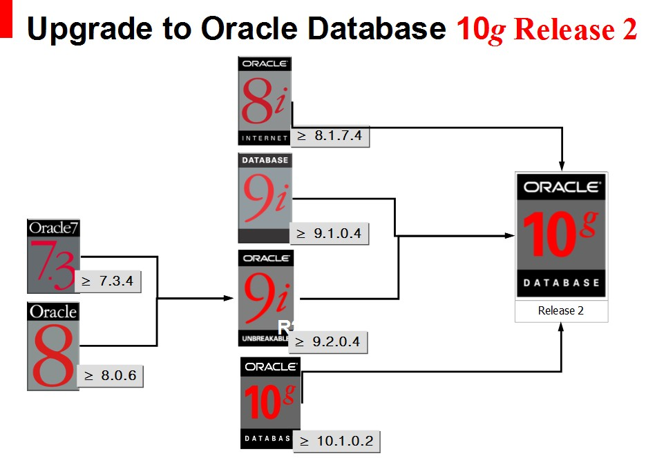 Upgrade to Oracle Database 10g Release 2