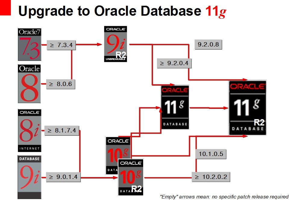 Upgrade to Oracle Database 11g