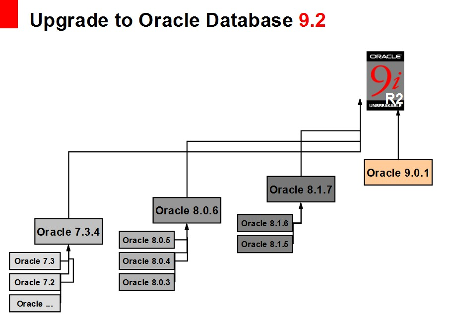 Upgrade to Oracle Database 9.2