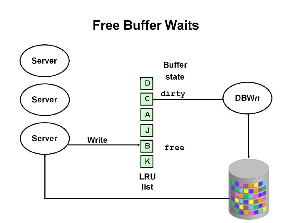free buffer waits