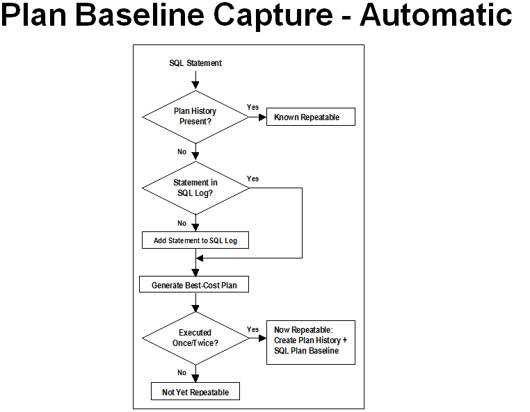Plan Baseline Capture - Automatic
