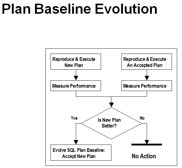 Plan Baseline Evolution1