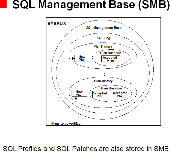 SQL Management Base (SMB)