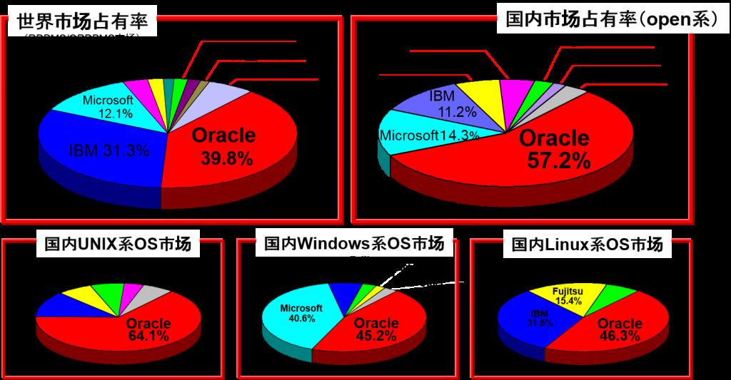 japan-rdbms-market