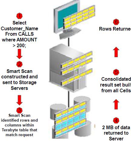 exadata smart scan1