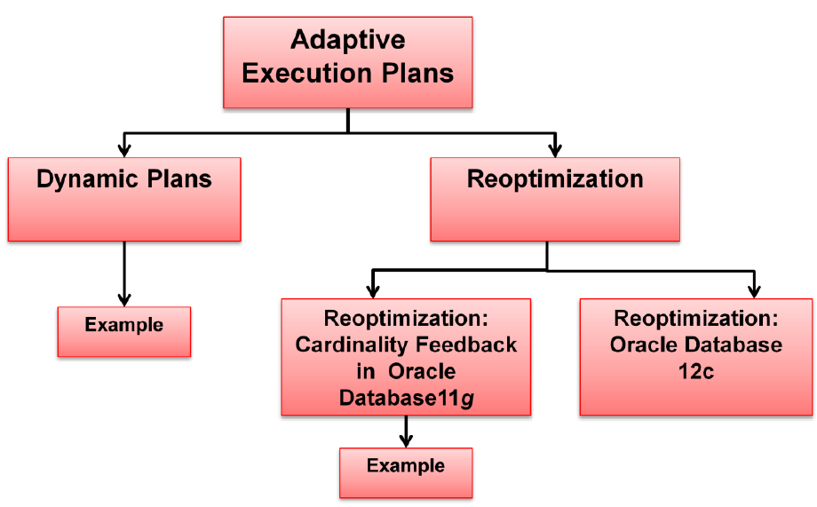 adaptive execution plans
