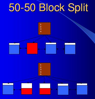 50-50 block split