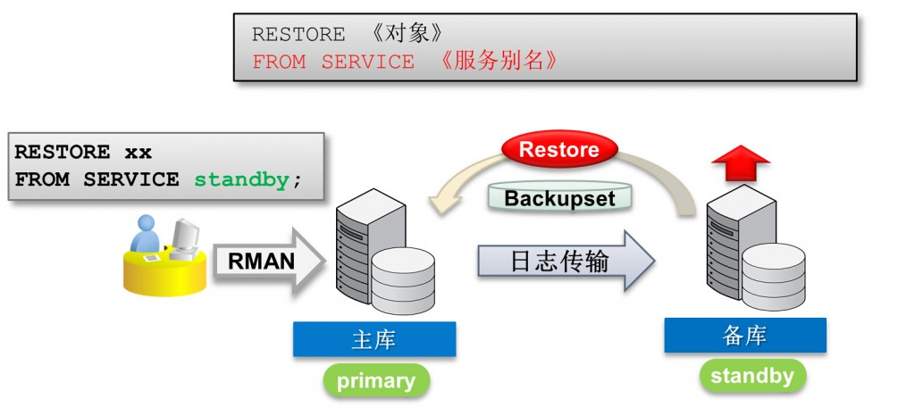 restore from service