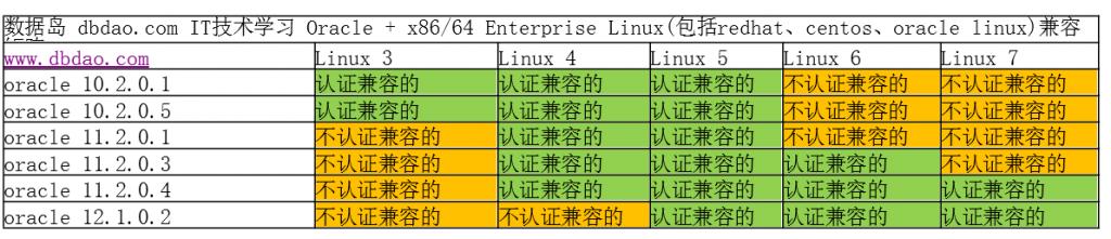 oracle+linux