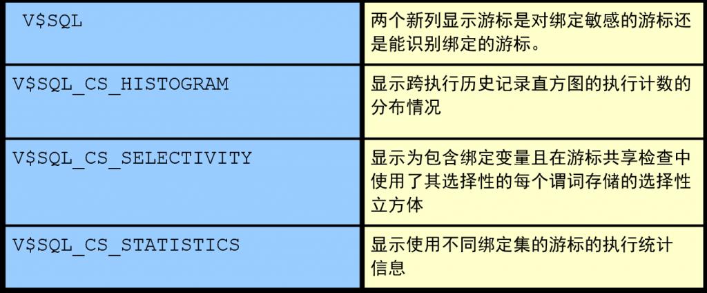 下列视图提供有关自适应游标共享使用情况的信息