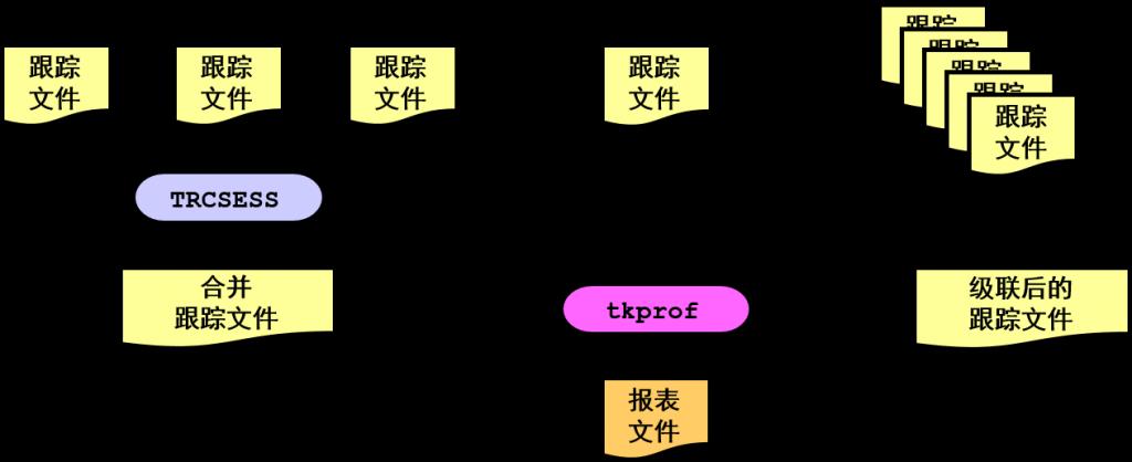 使用 tkprof 实用程序设置 SQL 跟踪文件的格式