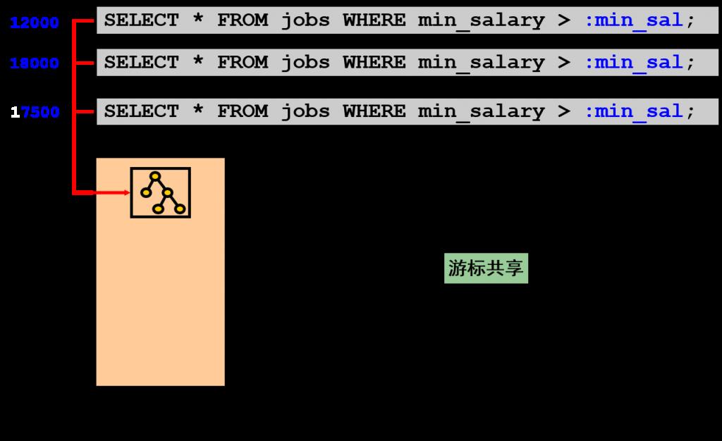 游标共享和绑定变量1