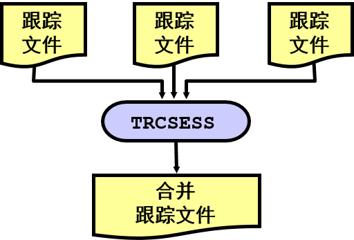 trcsess [output=output_file_name]