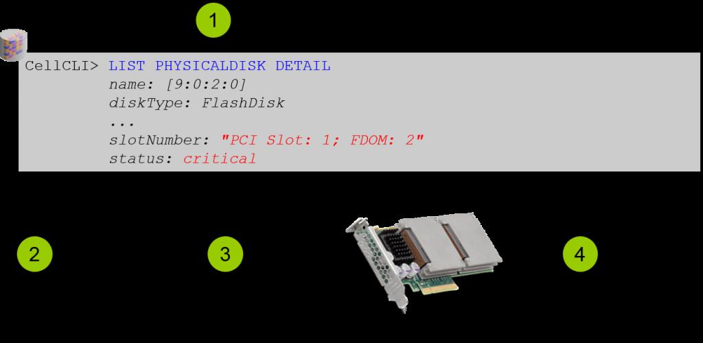 Replacing a Damaged Flash Card