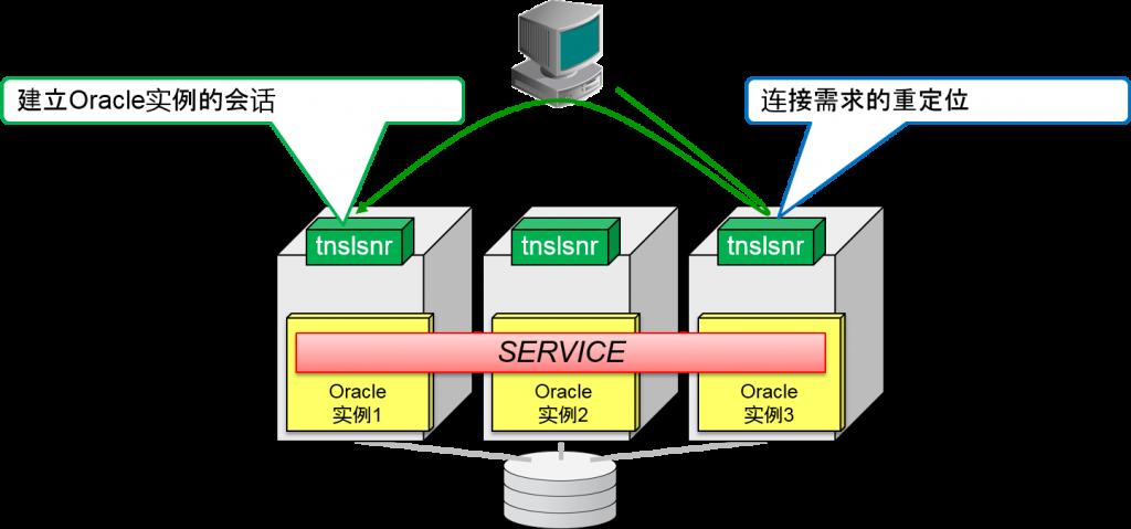 服务器连接负载均衡