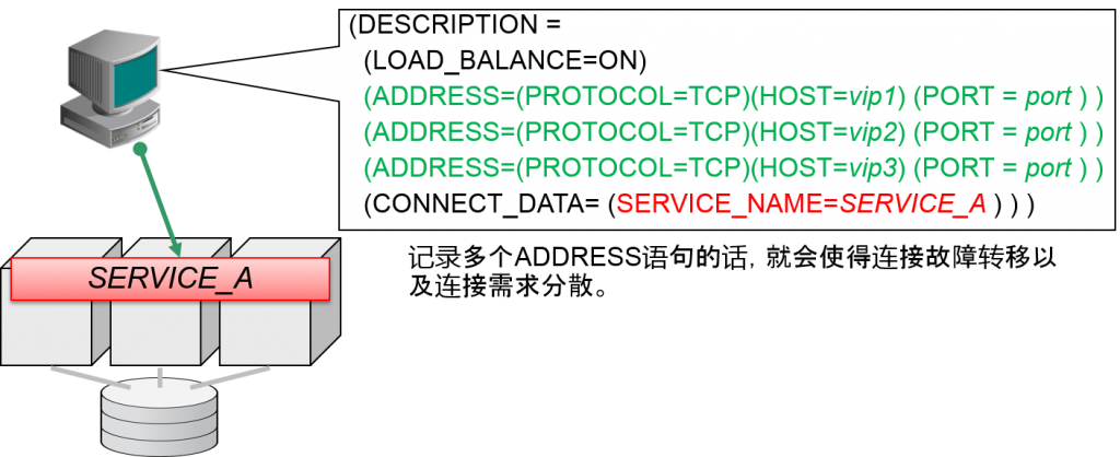 连接到RAC的描述符基本上与连接到单独实例的连接相同