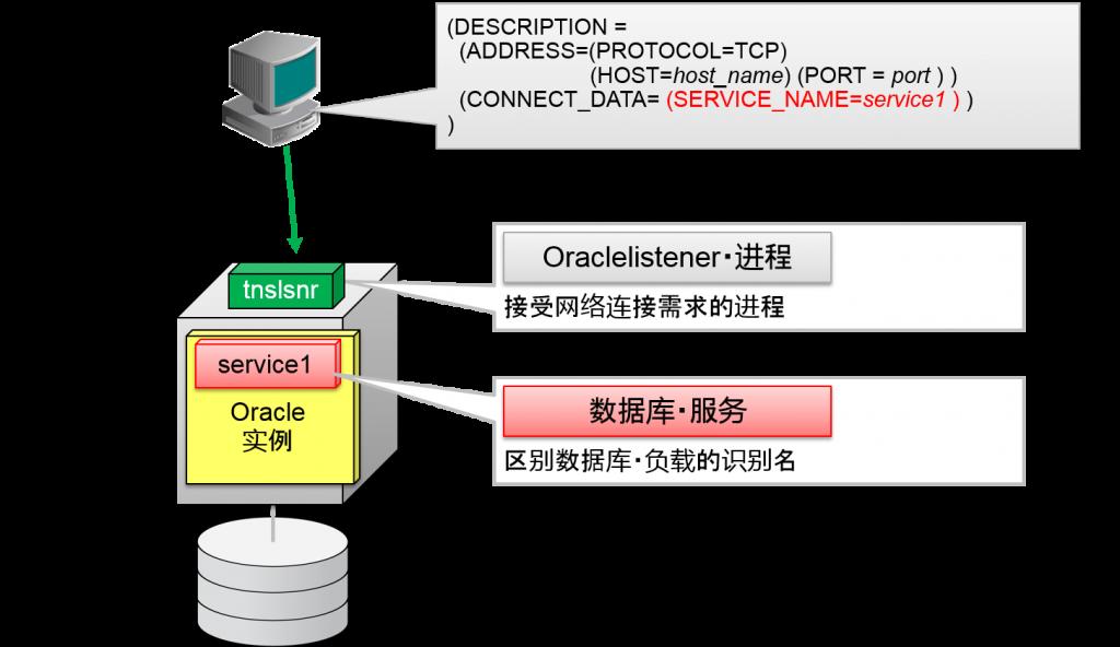 Oracle客户端指定服务名
