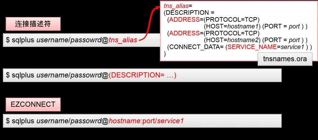 Oracle客户端的网络连接设定