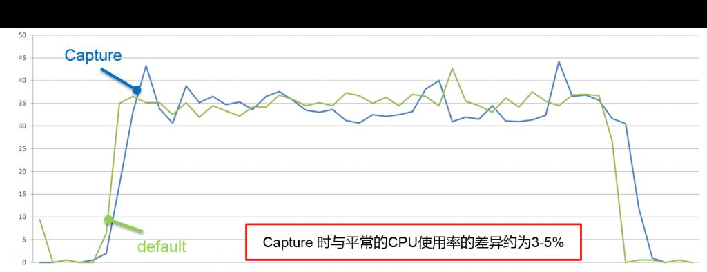capture_cpu