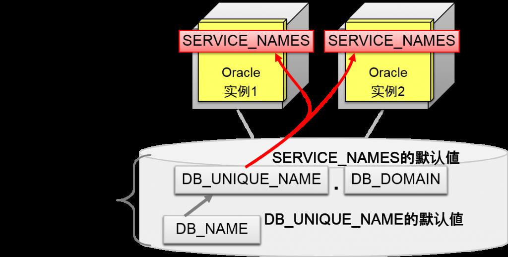 service_name_rac