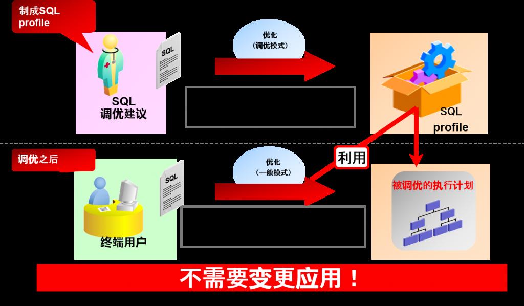 SQL profile的制成与使用