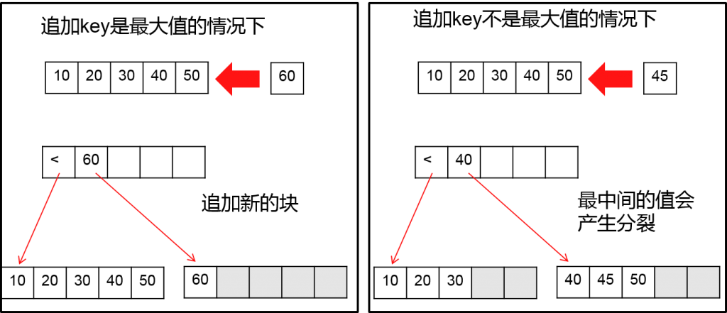 index_split