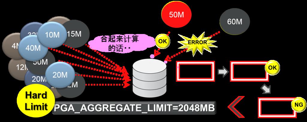 pga_aggregate_limit