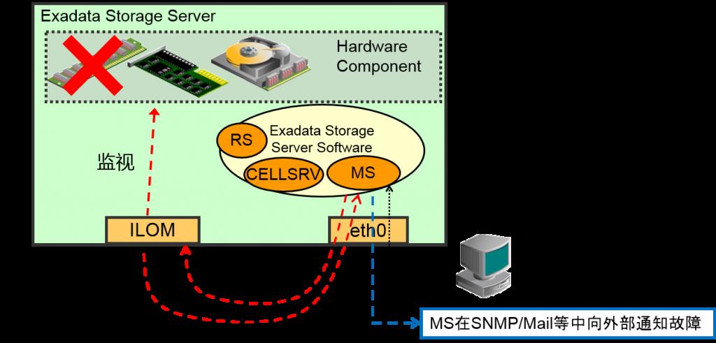 exadata_storage_4