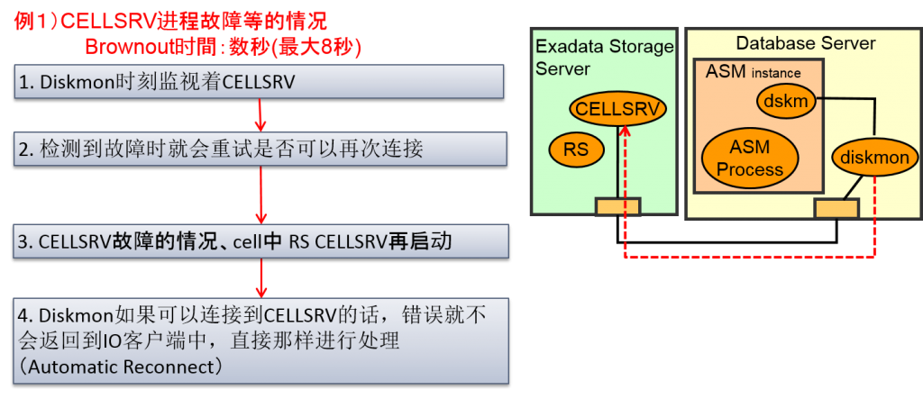 exadata_storage_42