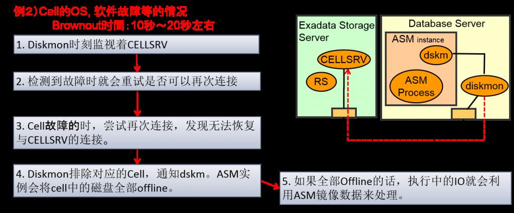 exadata_storage_43