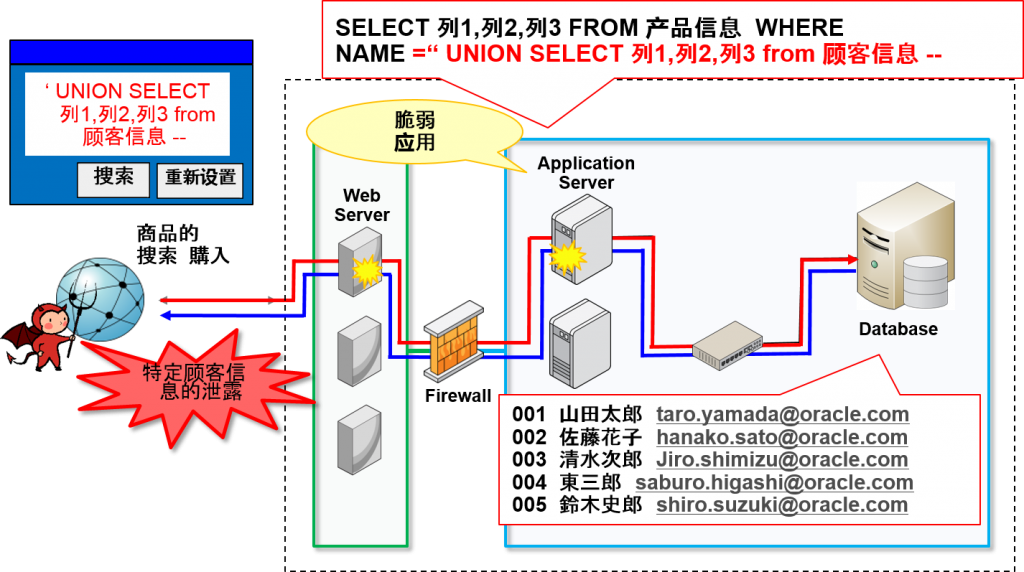oracle_sql_injection3