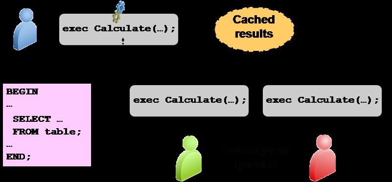 result_cache4
