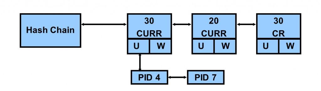 buffer cache chain hash