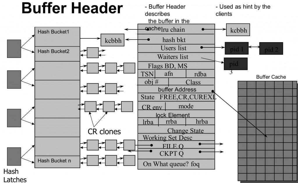 buffer_header