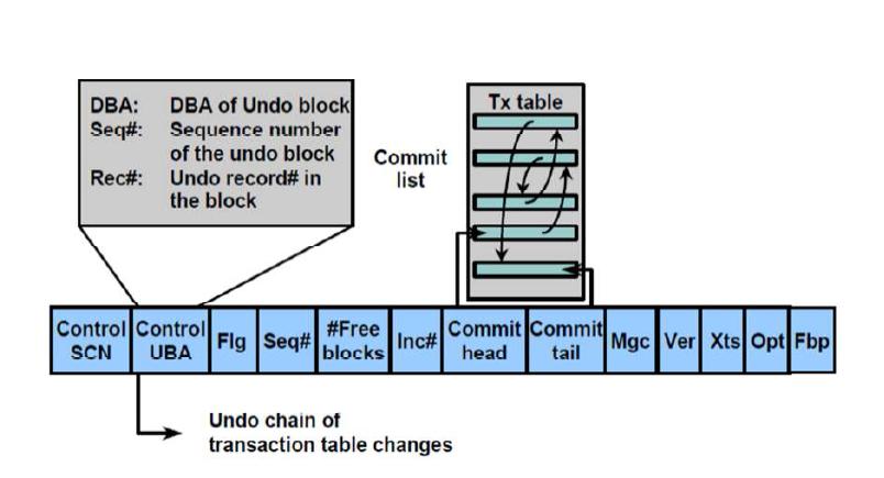 transaction table header