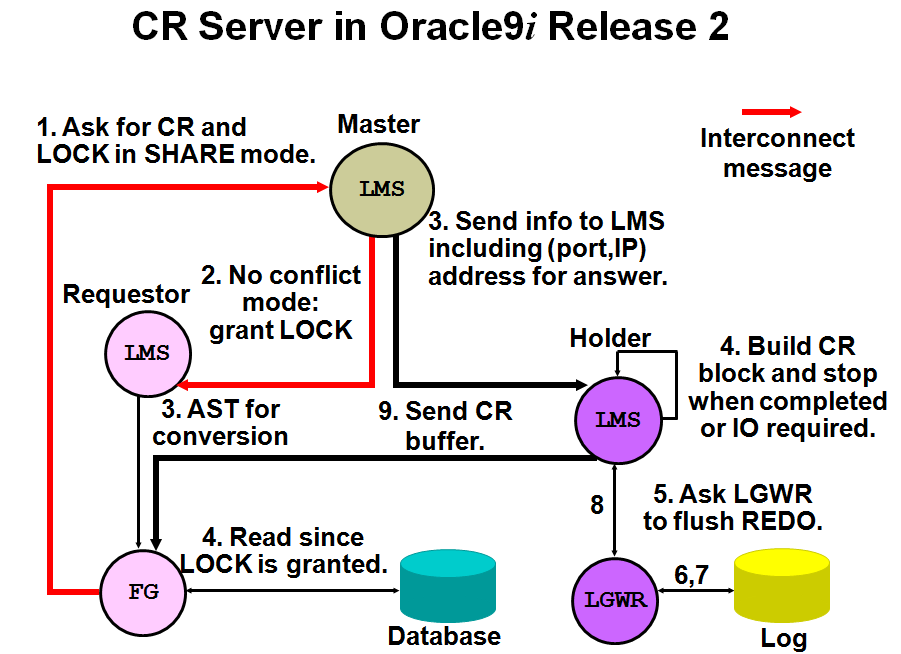 CR Server in Oracle9i Release 2 There are three instances involved: the requestor instance, the lock master instance, and the current block owner instance. The lock is granted if one of the following is true: Resource held mode is NULL. Resource held mode is S and there is no holder of an S lock in the master node. Otherwise, the master forwards the CR request to the holder node. If the lock is global, then you choose a node to forward the CR request to as follows: If there is a past image (PI) at the lock master instance, and the PI SCN is greater than snap-scn, then the master node is this node. Otherwise, you choose a PI with the smallest SCN and PI-SCN greater than snap-SCN. The owner node of this PI is the node you forward the CR request to. The PI with smallest SCN is the most interesting one, because you have less UNDO to be applied. If there is no PI at all, you choose the node that the current buffer belongs to.