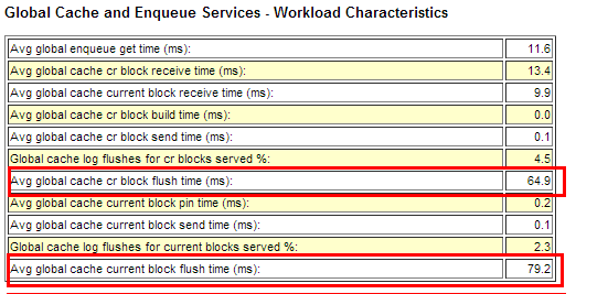 Avg global cache current block flush time (ms)