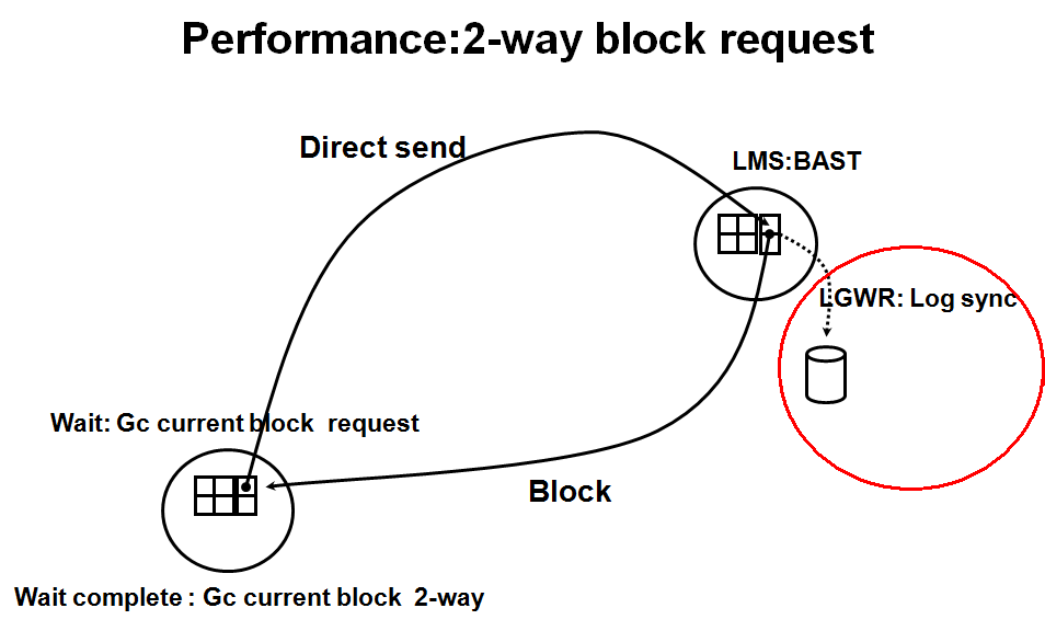 "When LMS processes a current or cr request, it may encounter certain conditions requiring that the request be queued until some action is performed on the block. A very common condition is that the block is frequently changed and has changes pending which have not been written to the logs. In this case, LMS would have to ask LGWR to flush the log and must check the log flush completion queue or wait for a notification from LGWR. This means that more work must be done to process that block and there may even be considerable time waited for the log IO to complete or the notification to be sent. The processing at the cache layer is CPU intensive. One must also bear in mind that before and after entering the Cache processing, LMS must have picked up the message from the IPC layer and pass it on for sending. In both cases, a message may be sitting in a queue if LMS is busy and/or cannot be scheduled predictably. The scenarios briefly described here may present themselves to the requesting process as ""busy"" or ""congested"" waits ( which will be discussed later )"