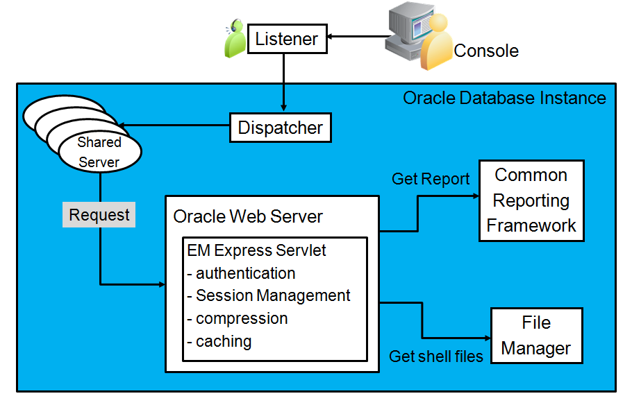 12c EM Database Express Architecture