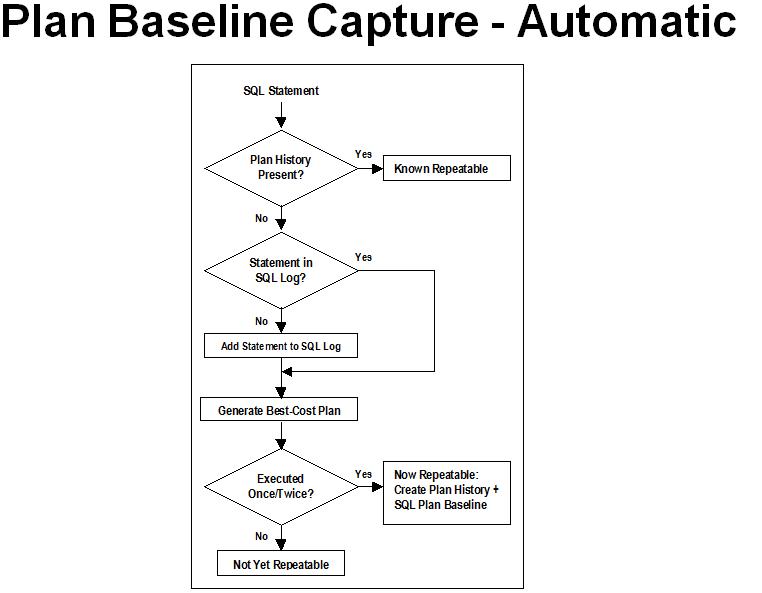 Plan Baseline Capture - Automatic