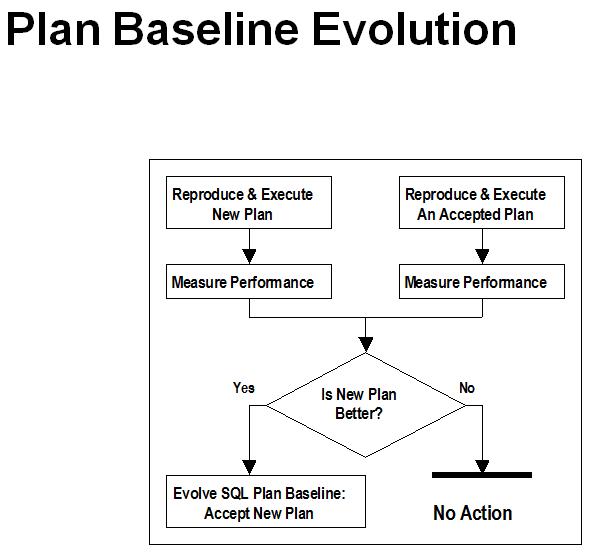 Plan Baseline Evolution1