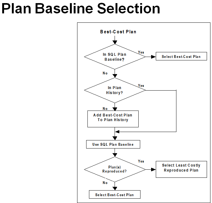 Plan Baseline Selection1