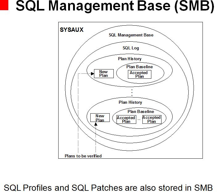 SQL Management Base (SMB)