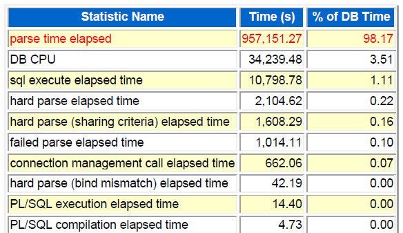 parse time elapsed