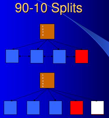 90-10 split