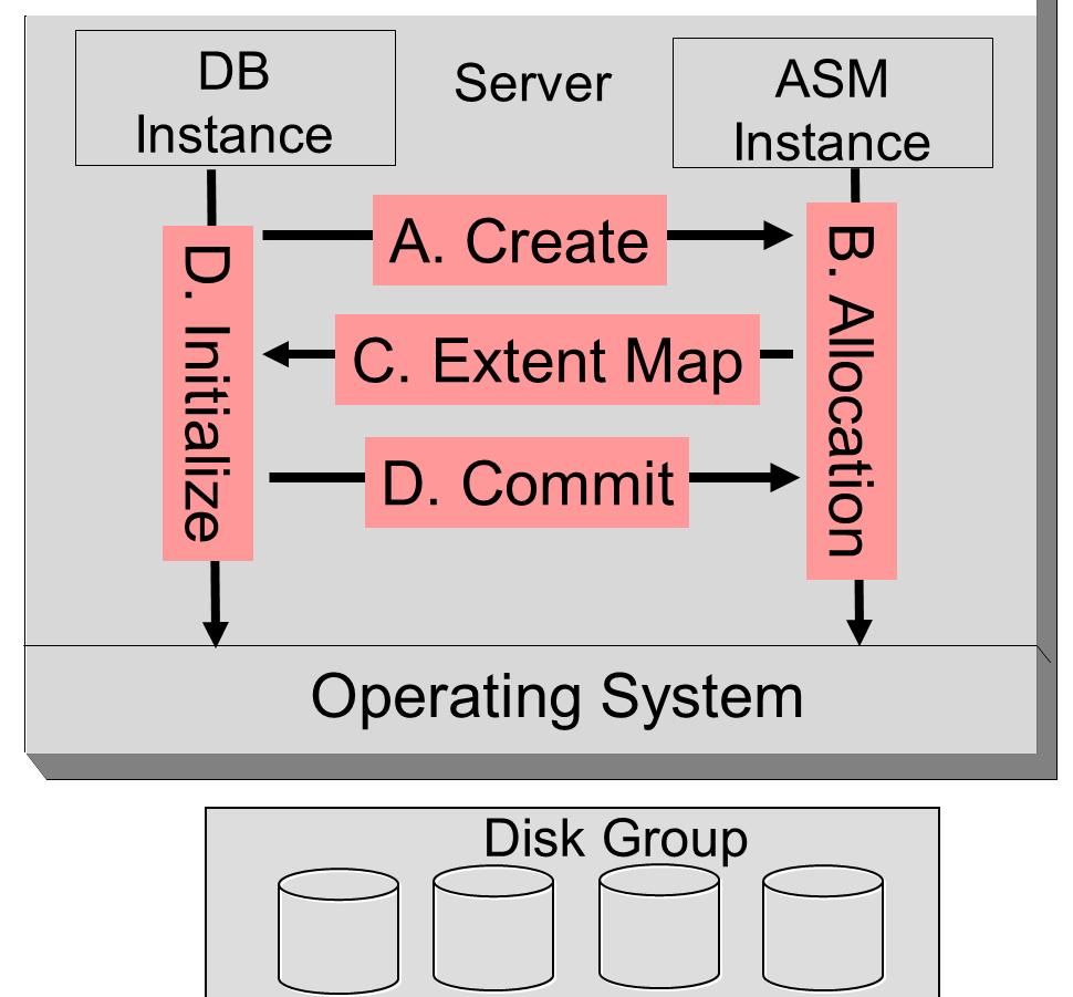 asm database file creation