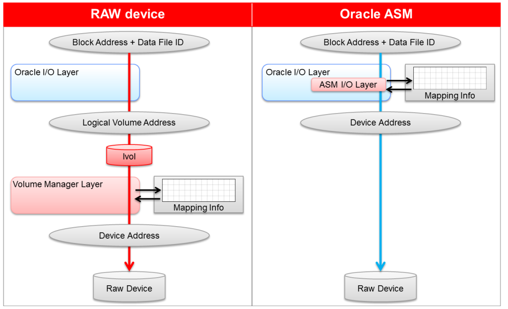 asm versus raw device