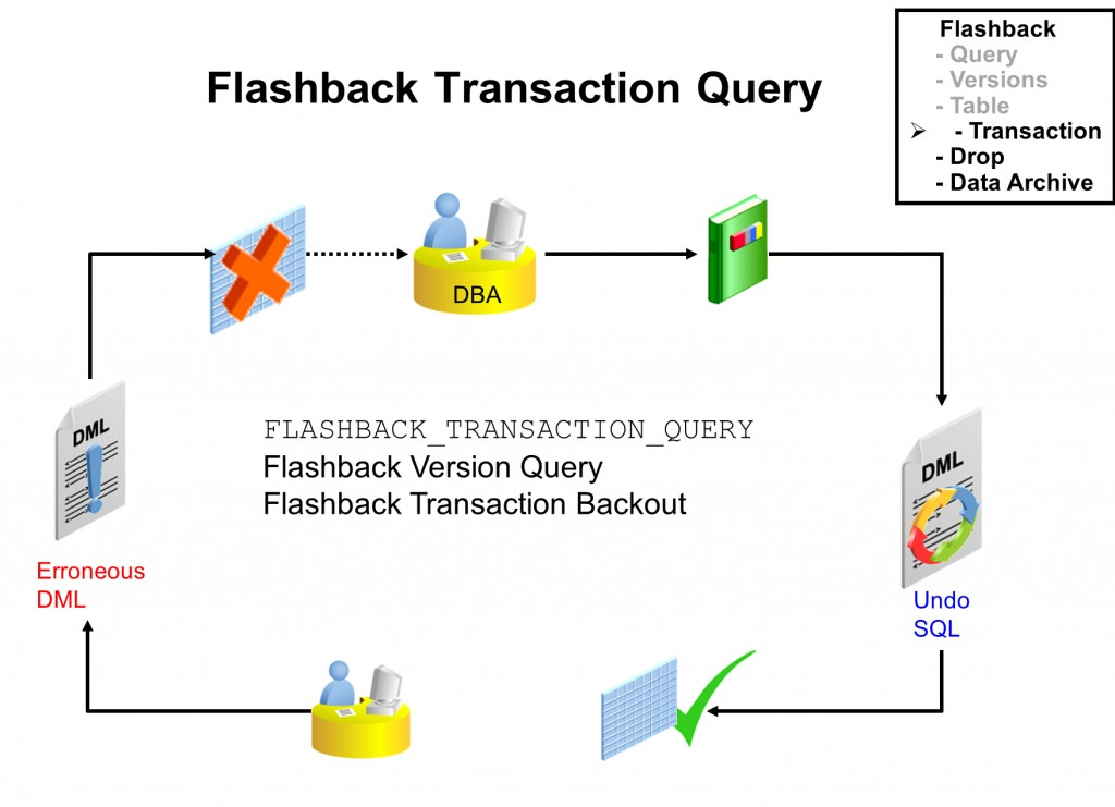闪回事务查询flashback transaction query
