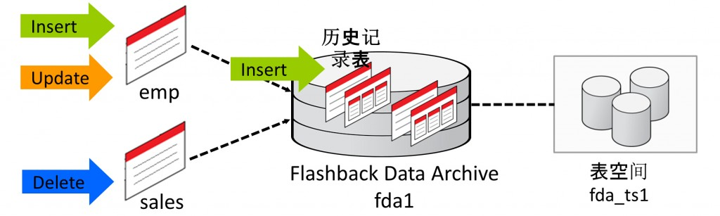 flashback data archive的考虑点